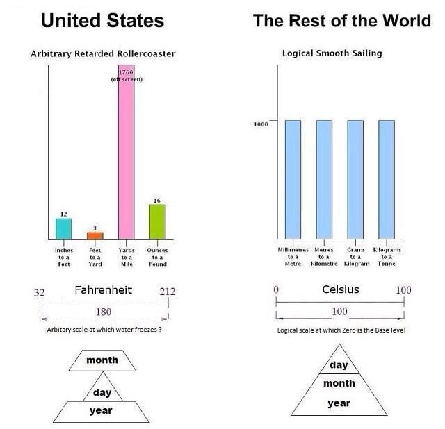 US vs Metric Measurments Funny Cartoon